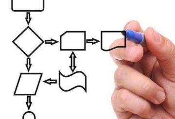 Структурирование деятельности